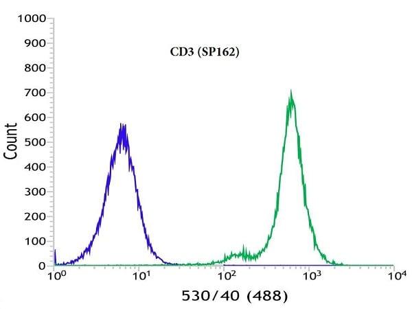 Flow Cytometry - Anti-CD3 antibody [SP162] - Low endotoxin, Azide free (ab246799)