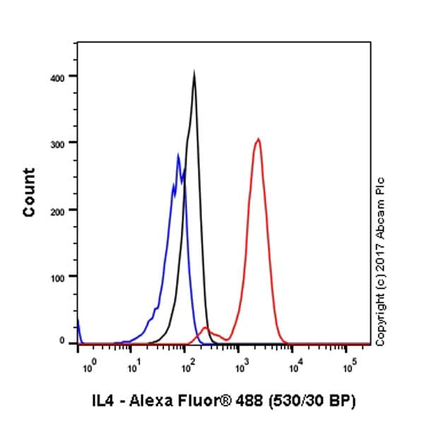 Flow Cytometry - Anti-IL-4 antibody [EPR1118Y] - BSA and Azide free (ab246802)