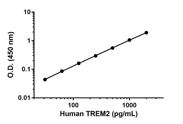 Human TREM2 standard curve