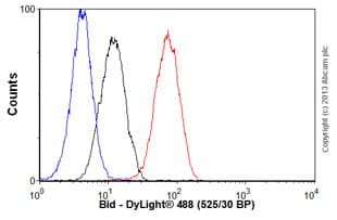 Flow Cytometry - Anti-Bid antibody [Y8] - BSA and Azide free (ab247217)