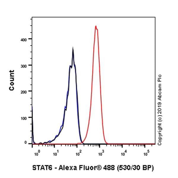 Flow Cytometry - Anti-STAT6 antibody [E265] - BSA and Azide free (ab247230)