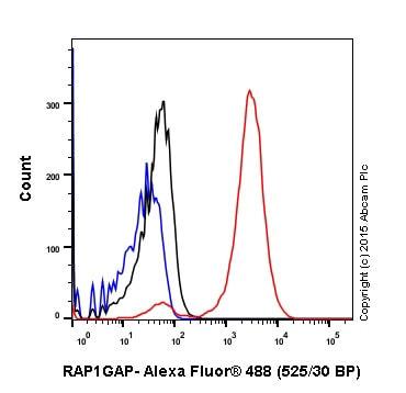 Flow Cytometry - Anti-RAP1GAP antibody [Y134] - BSA and Azide free (ab247250)