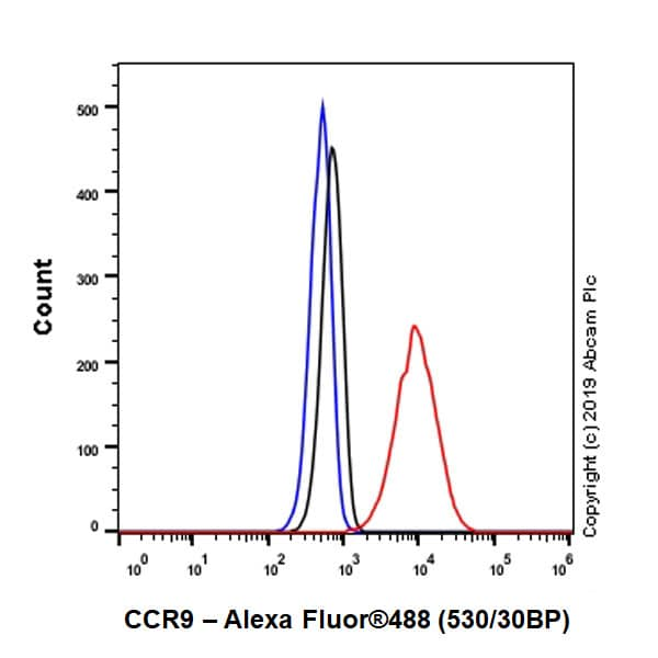 Flow Cytometry - Anti-CCR9 antibody [E99] - BSA and Azide free (ab247269)
