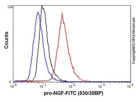 Flow Cytometry - Anti-NGF antibody [EP1318Y] - BSA and Azide free (ab247365)