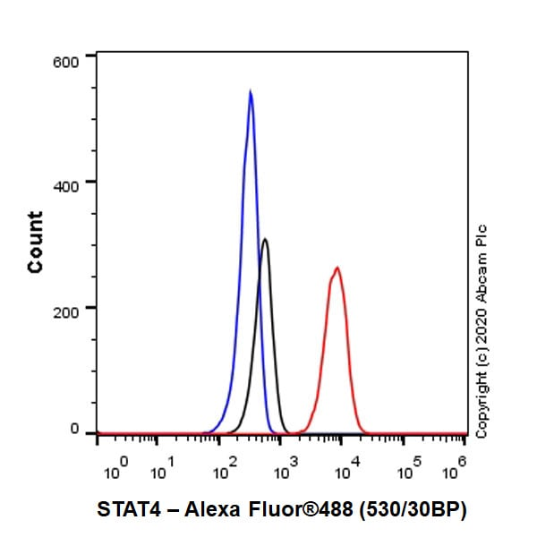 Flow Cytometry (Intracellular) - Anti-STAT4 antibody [EP1900Y] - BSA and Azide free (ab247366)