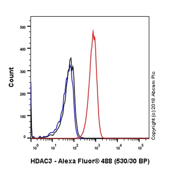 Flow Cytometry - Anti-HDAC3 antibody [EP462Y] - BSA and Azide free (ab247459)