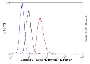 Flow Cytometry - Anti-Galectin 3 antibody [EPR2774] - BSA and Azide free (ab247475)
