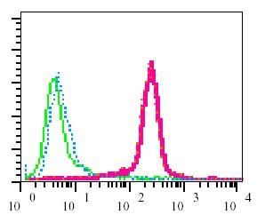 Flow Cytometry - Anti-ZAP70 (phospho Y292) antibody [EPR1073] - BSA and Azide free (ab247483)