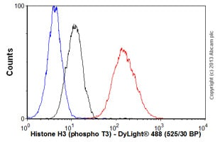 Flow Cytometry - Anti-Histone H3 (phospho T3) antibody [EP1702Y] - BSA and Azide free (ab247494)