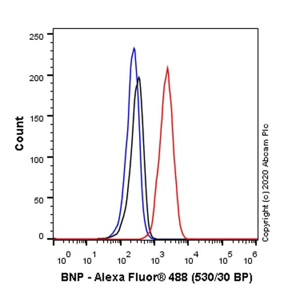 Flow Cytometry - Anti-BNP antibody [EPR3735] - BSA and Azide free (ab247572)