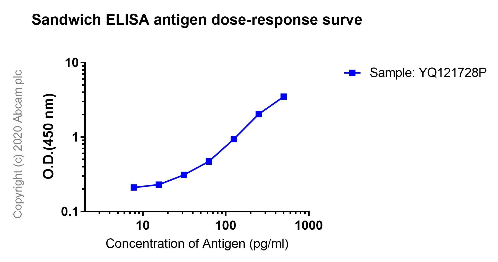 ELISA - Anti-beta Amyloid 1-38 antibody [EPR1878(2)] - BSA and Azide free (ab247612)