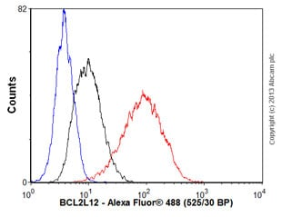 Flow Cytometry - Anti-BPR antibody [EPR5201] - BSA and Azide free (ab247638)