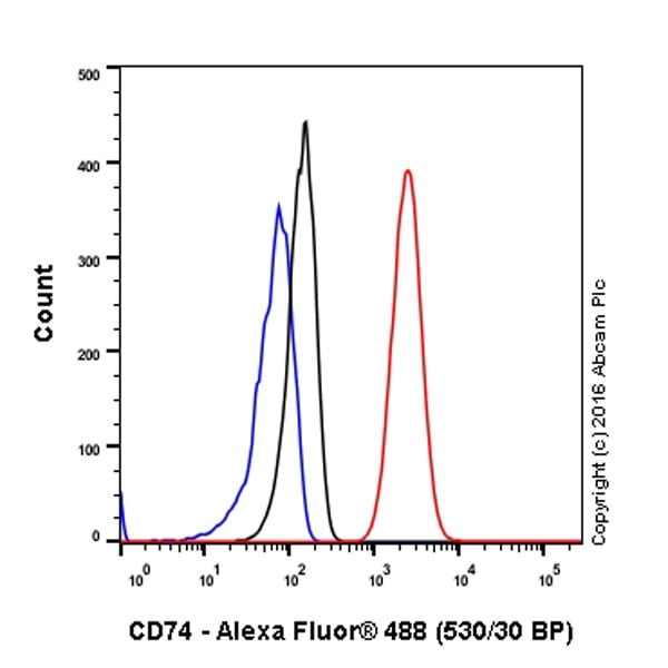 Flow Cytometry - Anti-CD74 antibody [EPR4064] - BSA and Azide free (ab247655)
