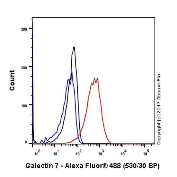 Flow Cytometry - Anti-Galectin 7 antibody [EPR4287] - BSA and Azide free (ab247704)