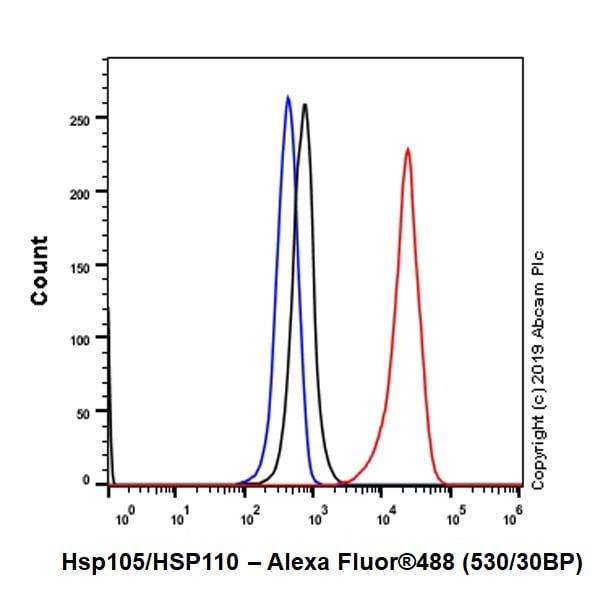 Flow Cytometry - Anti-Hsp105/HSP110 antibody [EPR4577] - BSA and Azide free (ab247705)