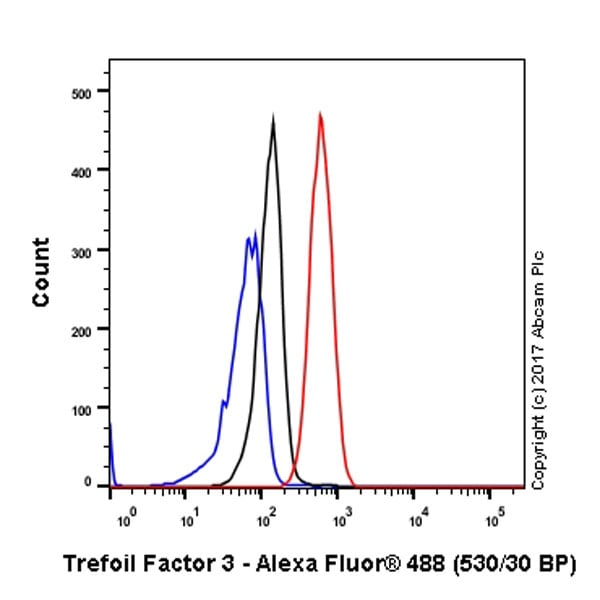 Flow Cytometry - Anti-Trefoil Factor 3 antibody [EPR3973] - BSA and Azide free (ab247760)