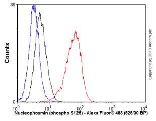 Flow Cytometry - Anti-Nucleophosmin (phospho S125) antibody [EPR1856] - BSA and Azide free (ab247905)