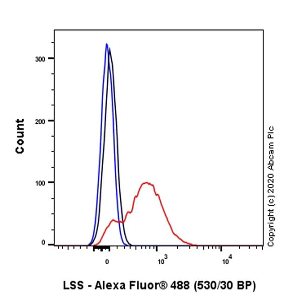 Flow Cytometry (Intracellular) - Anti-LSS antibody [EPR6704(B)] - BSA and Azide free (ab248003)