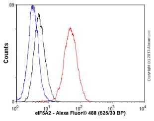 Flow Cytometry - Anti-eIF5A2 + eIF5A antibody [EPR7411-6] - BSA and Azide free (ab248154)