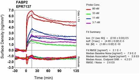 OI-RD Scanning - Anti-I-FABP antibody [EPR7137] - BSA and Azide free (ab248162)