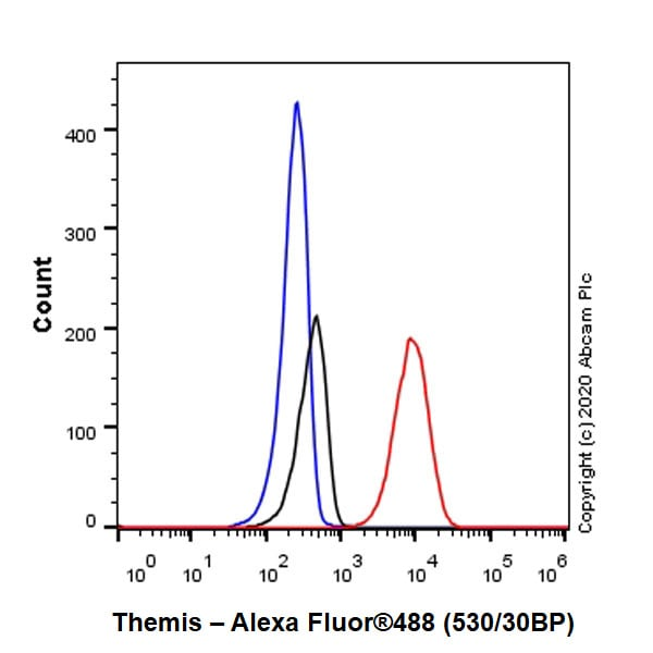 Flow Cytometry - Anti-Themis antibody [EPR7353] - BSA and Azide free (ab248177)