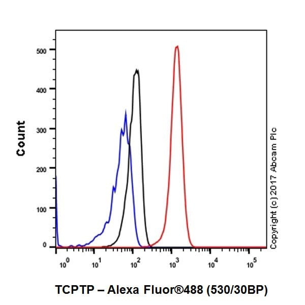 Flow Cytometry - Anti-TCPTP antibody [EPR6712] - BSA and Azide free (ab248278)