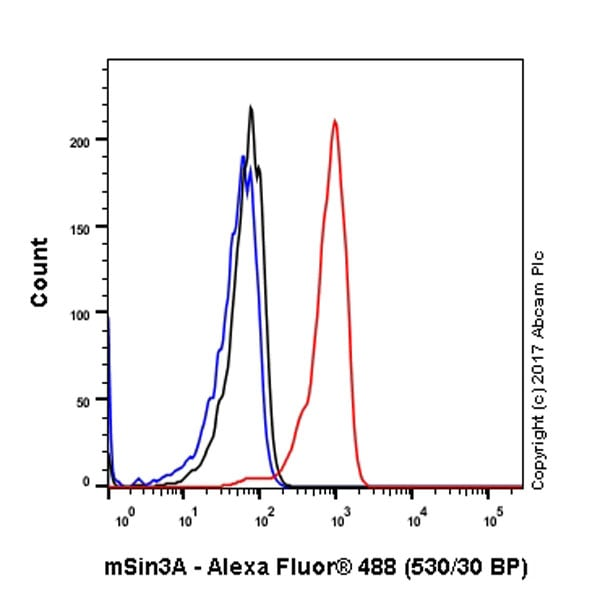 Flow Cytometry - Anti-mSin3A antibody [EPR6780] - BSA and Azide free (ab248291)