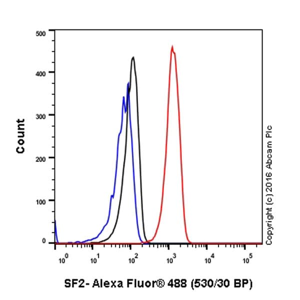 Flow Cytometry - Anti-SF2 antibody [EPR8239] - BSA and Azide free (ab248306)