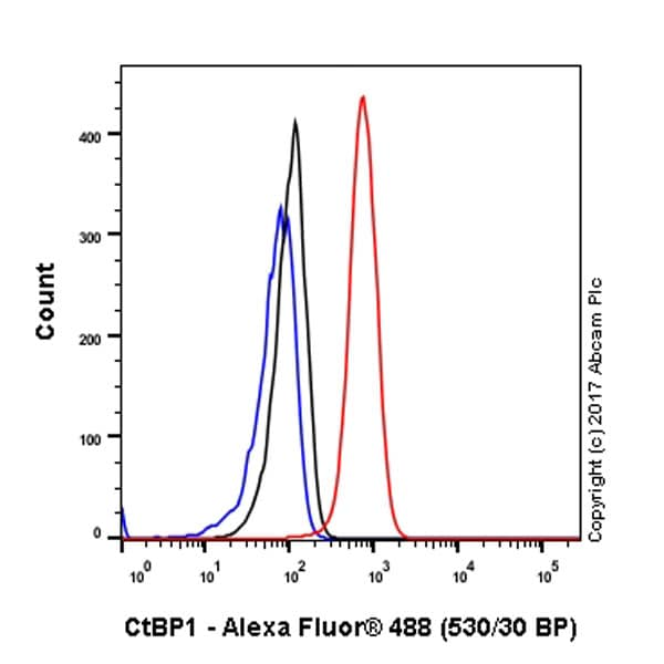 Flow Cytometry - Anti-CtBP1 antibody [EPR6800] - BSA and Azide free (ab248335)