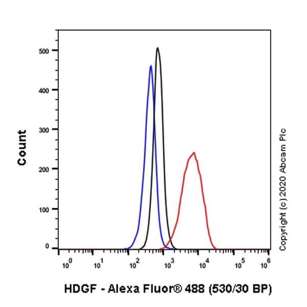 Flow Cytometry (Intracellular) - Anti-HDGF antibody [EPR7899] - BSA and Azide free (ab248356)