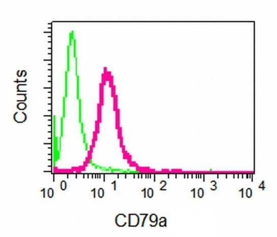 Flow Cytometry - Anti-CD79a antibody [EPR3619] - BSA and Azide free (ab248518)