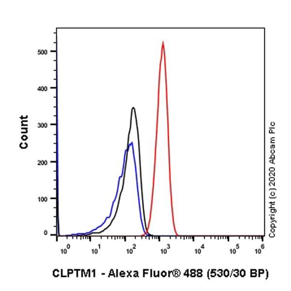 Flow Cytometry (Intracellular) - Anti-CLPTM1 antibody [EPR8800] - BSA and Azide free (ab248641)