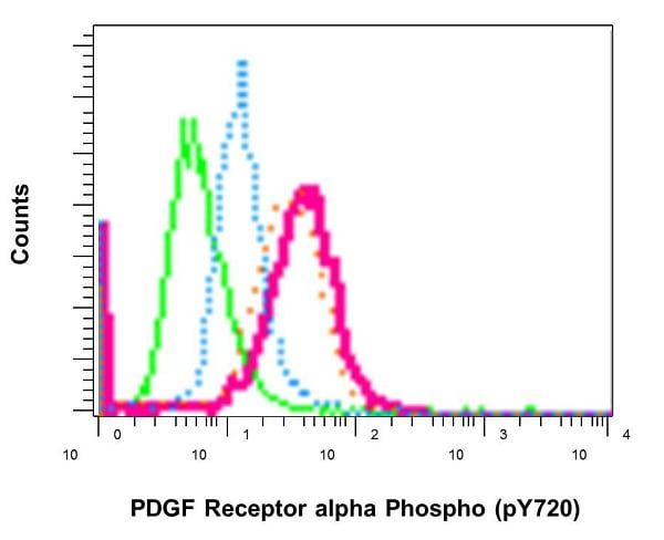 Flow Cytometry - Anti-PDGFR alpha (phospho Y720) antibody [EP2478] - BSA and Azide free (ab248668)