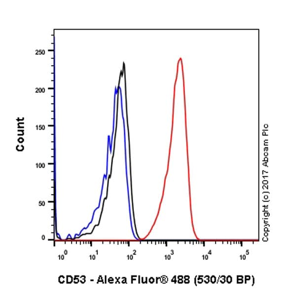 Flow Cytometry (Intracellular) - Anti-CD53 antibody [EPR4342(2)] - BSA and Azide free (ab248679)