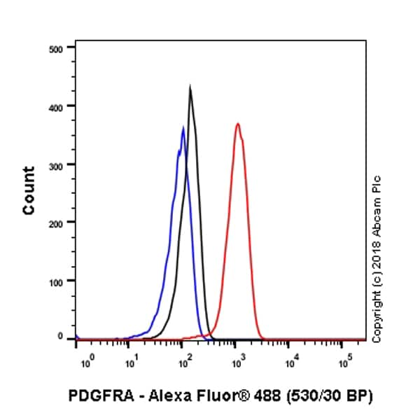 Flow Cytometry - Anti-PDGFR alpha antibody [EPR5480] - BSA and Azide free (ab248689)