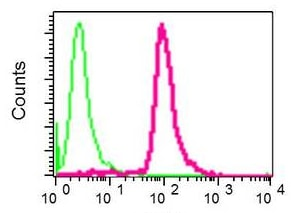 Flow Cytometry (Intracellular) - Anti-PEF1 antibody [EPR9310] - BSA and Azide free (ab248836)