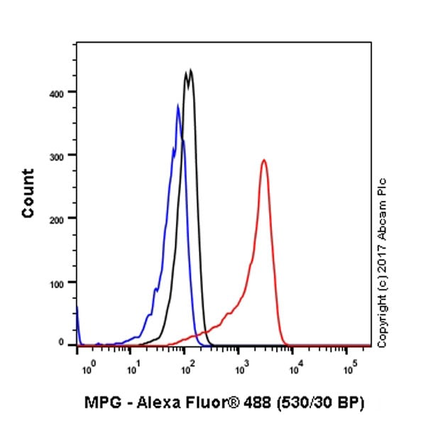 Flow Cytometry - Anti-MPG/AAG antibody [EPR10959(B)] - BSA and Azide free (ab249186)