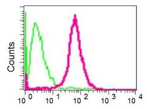 Flow Cytometry (Intracellular) - Anti-K23 antibody [EPR10943] - BSA and Azide free (ab249264)