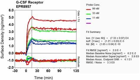 OI-RD Scanning - Anti-GCSF Receptor antibody [EPR8957] - BSA and Azide free (ab249289)