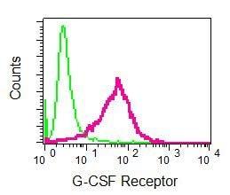 Flow Cytometry - Anti-GCSF Receptor antibody [EPR8957] - BSA and Azide free (ab249289)