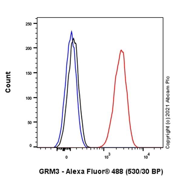 Flow Cytometry - Anti-Metabotropic Glutamate Receptor 3/MGLUR3 antibody [EPR9009(2)] - BSA and Azide free (ab249349)