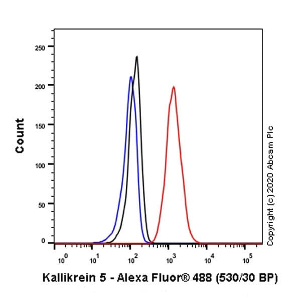 Flow Cytometry - Anti-Kallikrein 5 antibody [EPR9278] - BSA and Azide free (ab249442)