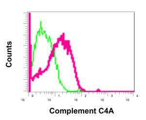 Flow Cytometry (Intracellular) - Anti-C4a antibody [EPR10143] - BSA and Azide free (ab249610)