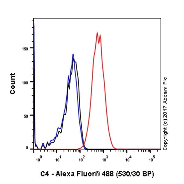 Flow Cytometry (Intracellular) - Anti-C4 antibody [EPR2990(2)] - BSA and Azide free (ab249774)