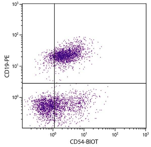 Flow Cytometry - Biotin Anti-ICAM1 antibody [YN1/1.7.4] (ab25007)