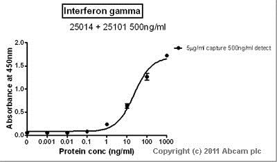 Sandwich ELISA - Anti-Interferon gamma antibody [MD-1] (ab25014)