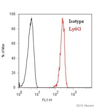 Flow Cytometry - Anti-Ly6g antibody [RB6-8C5] (FITC) (ab25024)