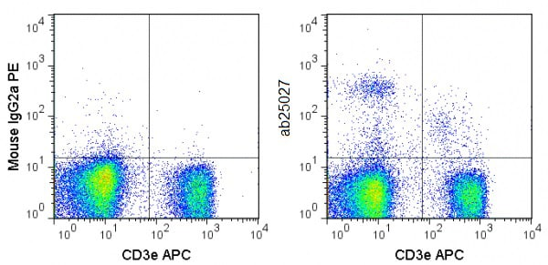 Flow Cytometry - Anti-NKR-P1C antibody [PK136] (Phycoerythrin) (ab25027)