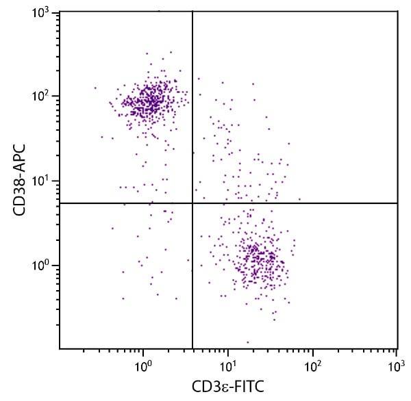 Flow Cytometry - Anti-CD38 antibody [90] (Allophycocyanin) (ab25041)