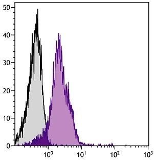 Flow Cytometry - Anti-Integrin alpha 5 antibody [5H10-27] (Biotin) (ab25189)